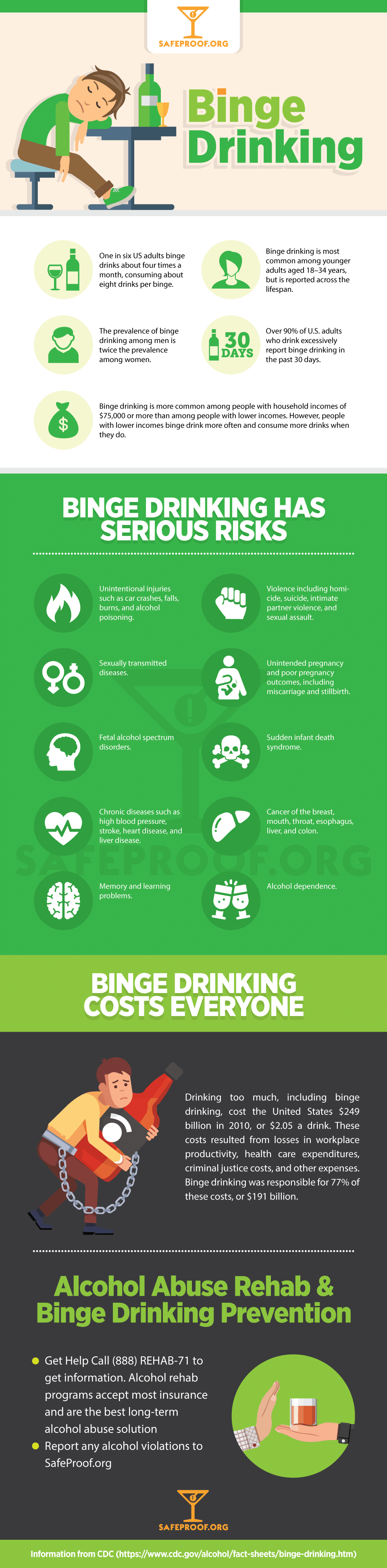 Binge Drinking InfoGraphic about Alcohol Abuse