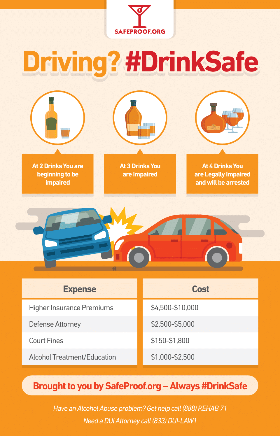 Drunk Driving DUI DWI InfoGraphic by SafeProof.org